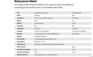 Technische Details Wasserzähler