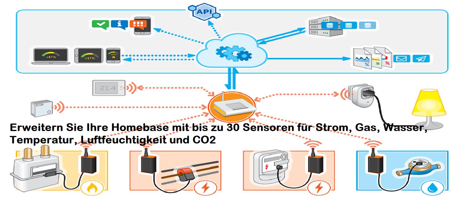 Energomonitor Sensoren